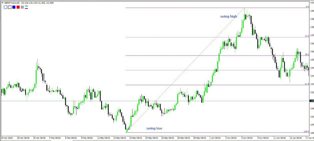 Penggunaan Strategi Fibonacci Dalam Trading