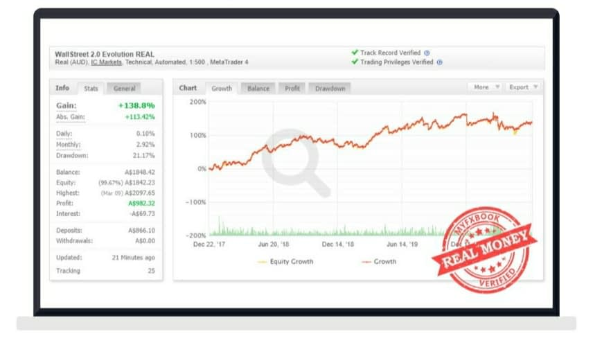 Review - Robot Forex Wallstreet