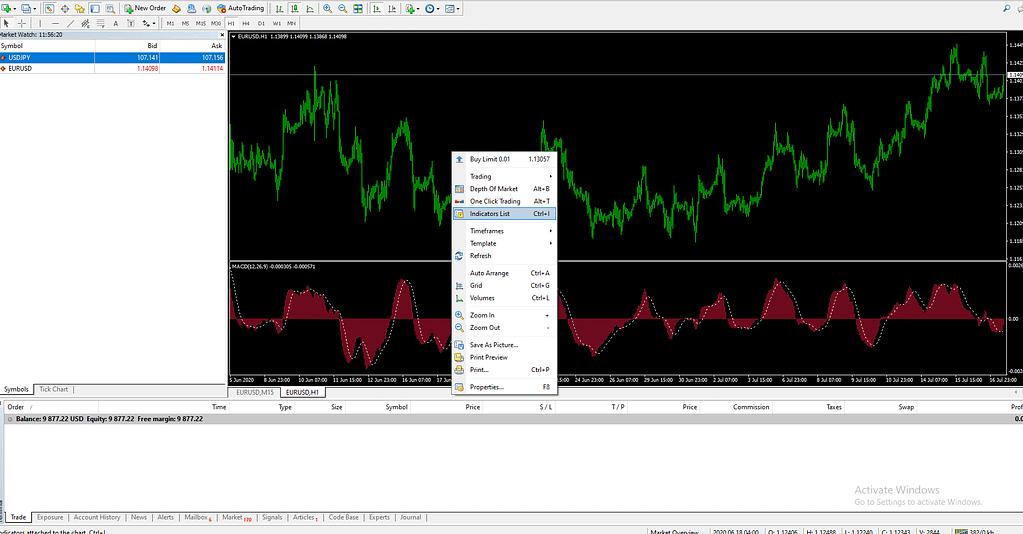 Dasar MT4: Penerapan Indikator di MetaTrader 4