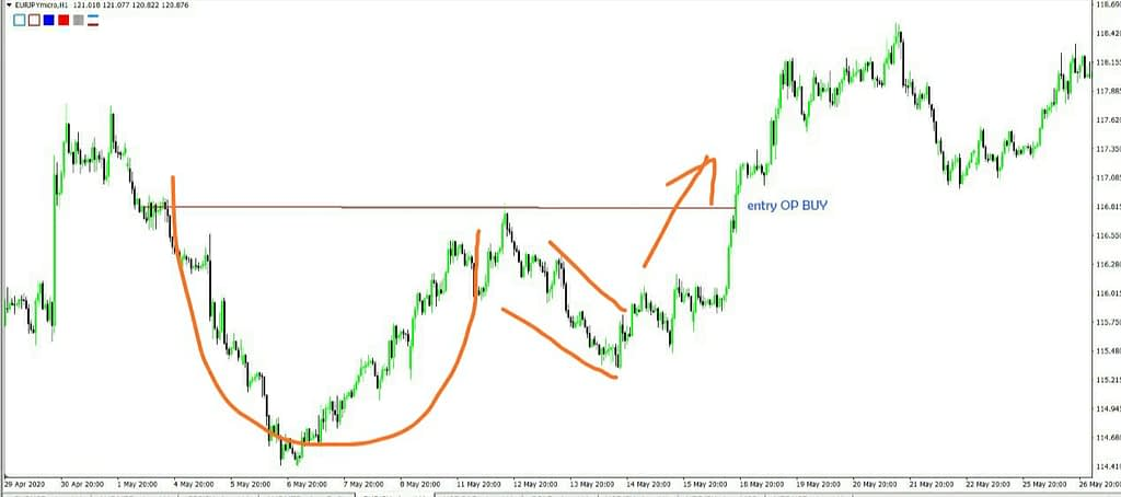 Entry OP Pada Pola Cup And Handle
