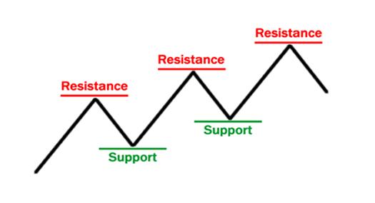 Mengenali Support dan Resistance di Trading Forex