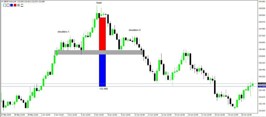 Pola Head and Shoulders Dalam Trading