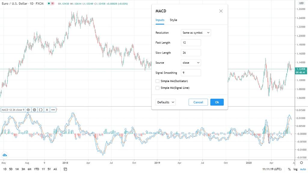 Pengenalan Indikator MACD Serta Penggunaannya Dalam Trading