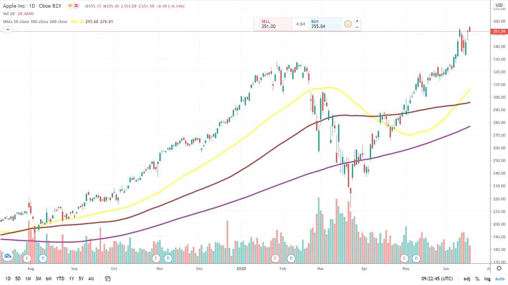 Pengenalan Dasar  - Trading Menggunakan Moving Average (MA)