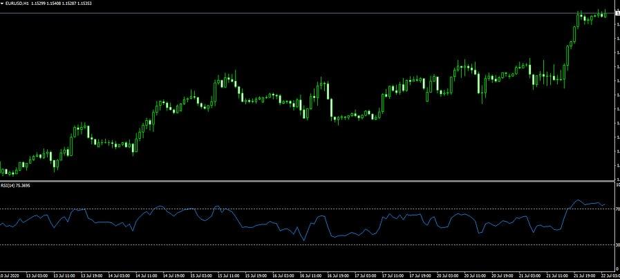 Mengenal Indikator Teknikal dalam Trading Forex
