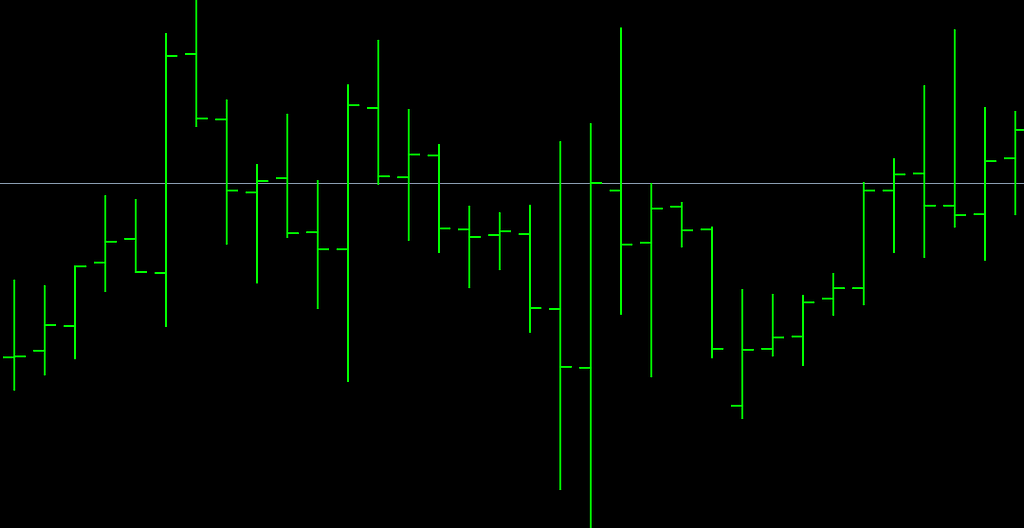 Charts MetaTrader 4