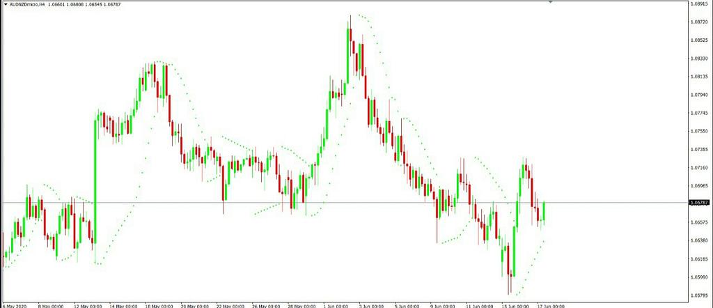 Cara Terbaik Menggunakan Parabolic SAR Dalam Trading
