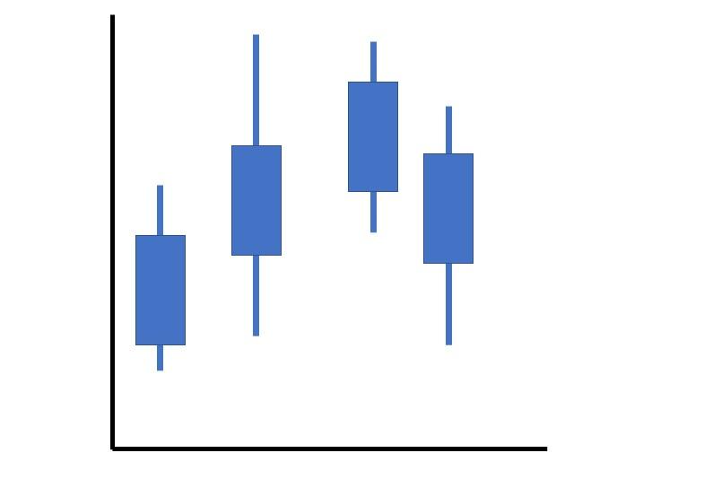 Membaca 3 Model Chart dalam Trading Forex