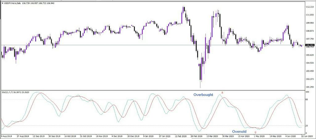 Tambahkan Lot Trading Anda Dengan Menggunakan Indikator Stochastic