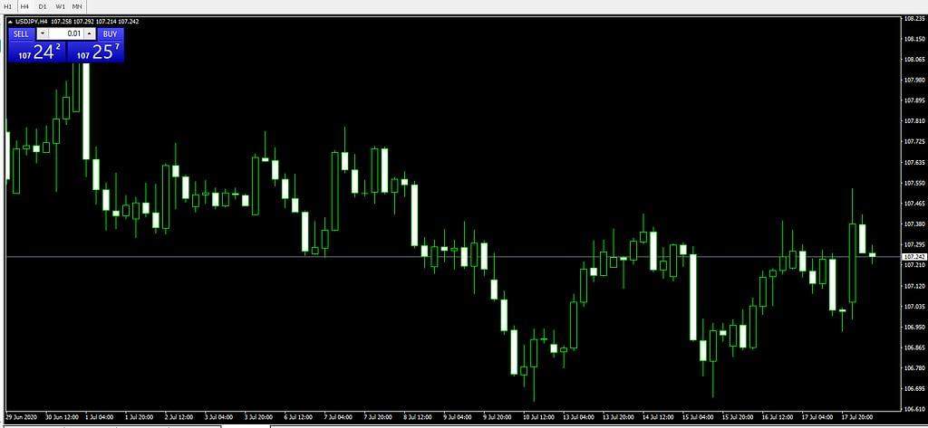 Dasar Trading: Apa itu Timeframe di Forex?