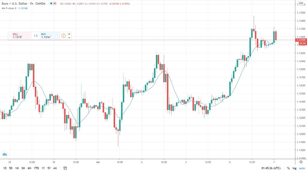 Memahami Indikator dan Jenis Volume Dalam Perdagangan Pasar Forex