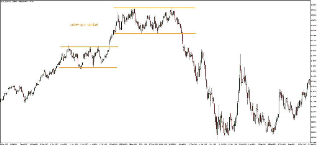 Mengenali Trend Trading Forex